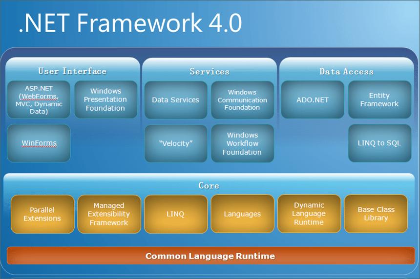 Microsoft-.Net-Framework-4-Free تحميل برنامج نت فروم ورك NET Framework لتشغيل الألعاب تحميل برامج كمبيوتر
